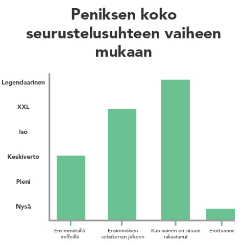 Peniksen Koko Taulukko